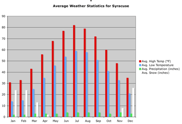 Weather in Syracuse New York